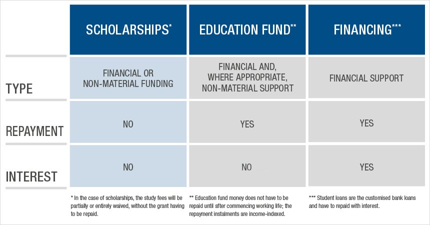 Scholarships and Financing